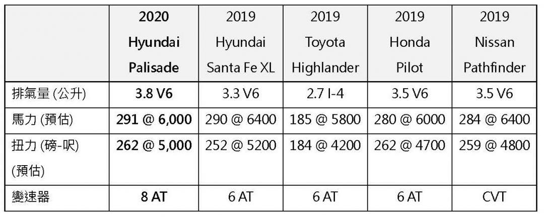 Hyundai 2020 Palisade
